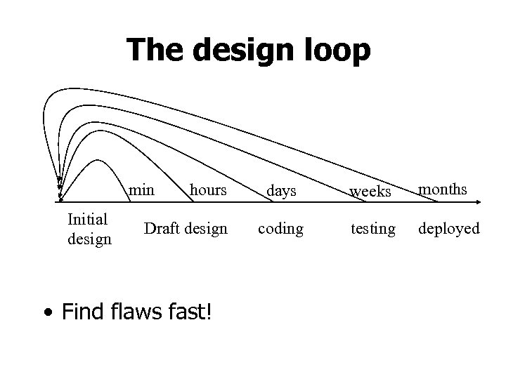 The design loop min Initial design hours Draft design • Find flaws fast! days