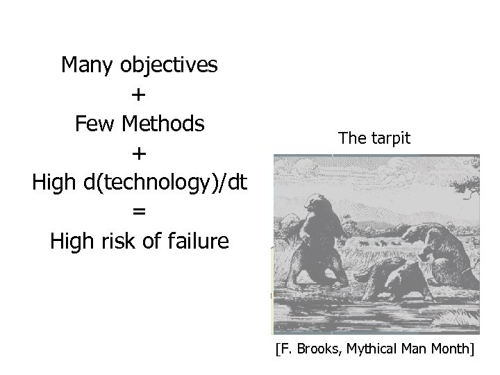 Many objectives + Few Methods + High d(technology)/dt = High risk of failure The