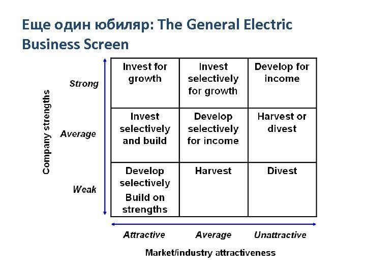 Еще один юбиляр: The General Electric Business Screen