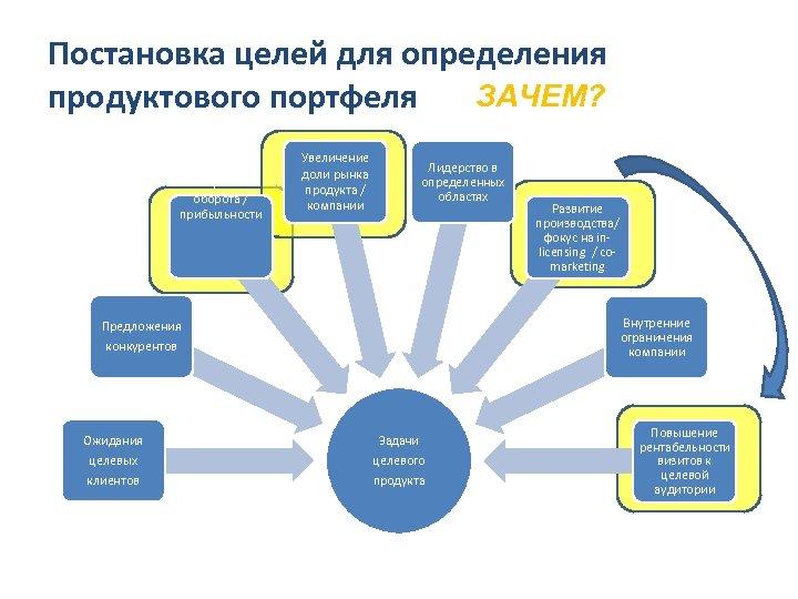 Постановка целей для определения ЗАЧЕМ? продуктового портфеля Получение оборота / прибыльности Увеличение доли рынка