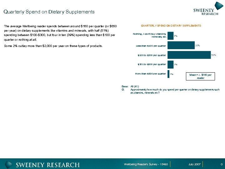 Quarterly Spend on Dietary Supplements The average Wellbeing reader spends between around $160 per