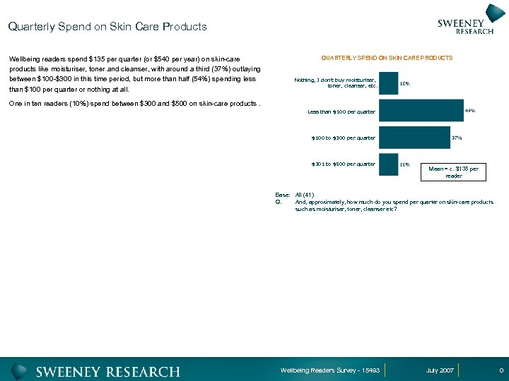 Quarterly Spend on Skin Care Products Wellbeing readers spend $135 per quarter (or $540