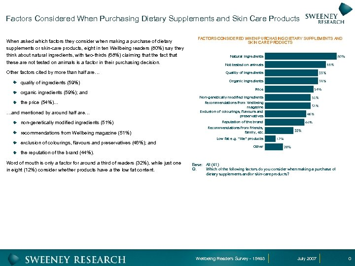 Factors Considered When Purchasing Dietary Supplements and Skin Care Products When asked which factors