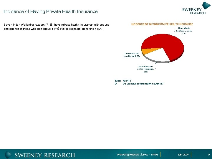 Incidence of Having Private Health Insurance Seven in ten Wellbeing readers (71%) have private