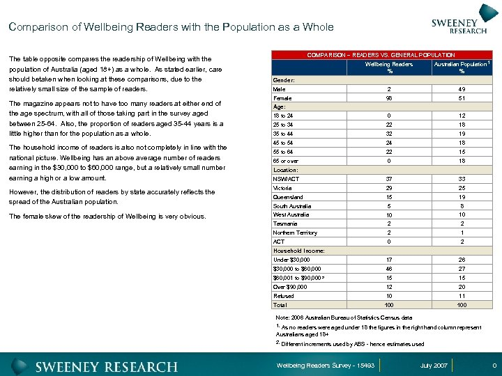 Comparison of Wellbeing Readers with the Population as a Whole The table opposite compares