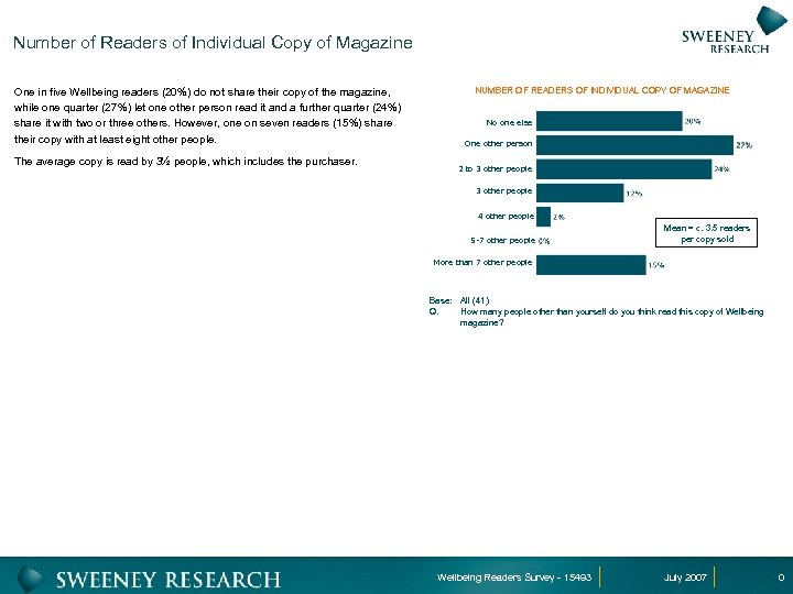 Number of Readers of Individual Copy of Magazine One in five Wellbeing readers (20%)
