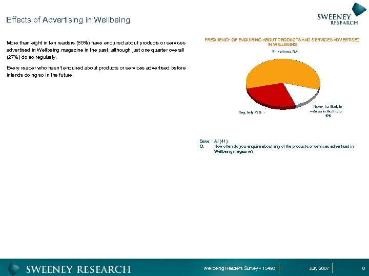 Effects of Advertising in Wellbeing More than eight in ten readers (85%) have enquired