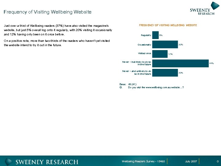 Frequency of Visiting Wellbeing Website Just over a third of Wellbeing readers (37%) have