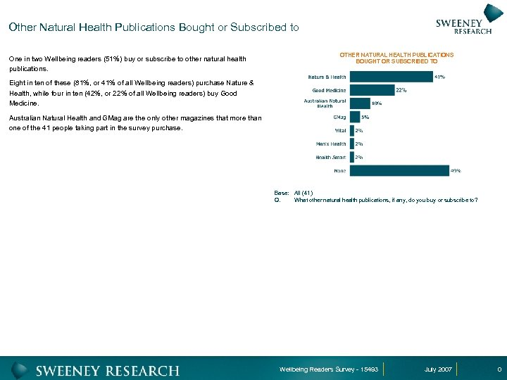 Other Natural Health Publications Bought or Subscribed to One in two Wellbeing readers (51%)