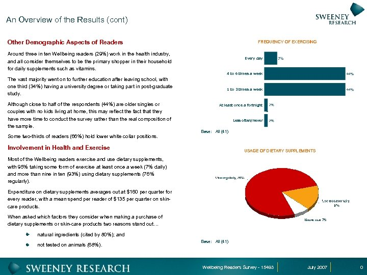 An Overview of the Results (cont) Other Demographic Aspects of Readers FREQUENCY OF EXERCISING