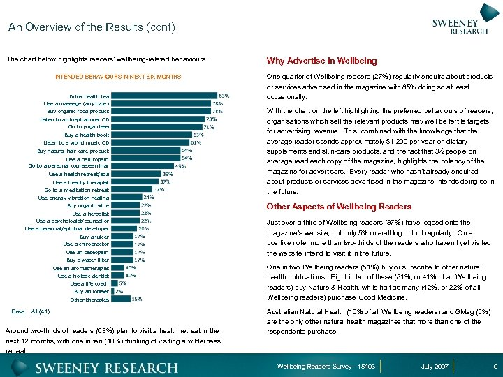 An Overview of the Results (cont) The chart below highlights readers' wellbeing-related behaviours. .