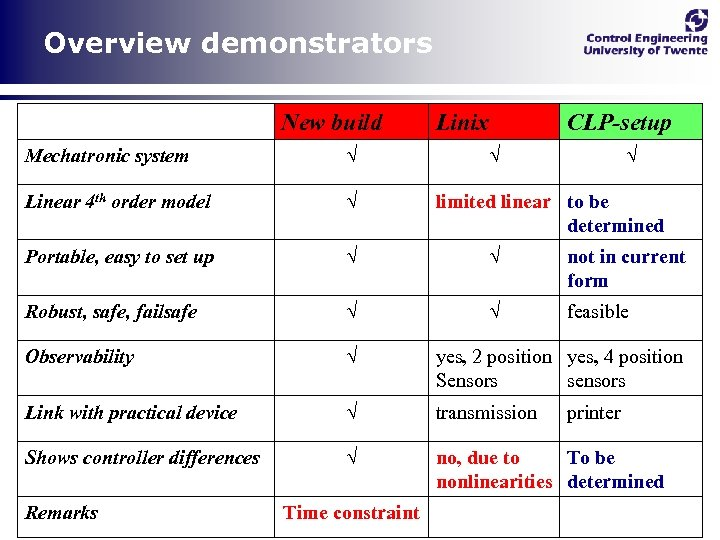 Overview demonstrators New build Linix CLP-setup Mechatronic system √ Linear 4 th order model