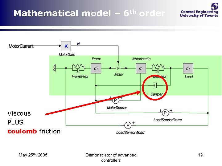 Mathematical model – 6 th order Viscous PLUS coulomb friction May 25 th, 2005