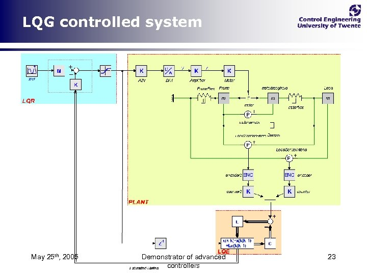 LQG controlled system May 25 th, 2005 Demonstrator of advanced controllers 23