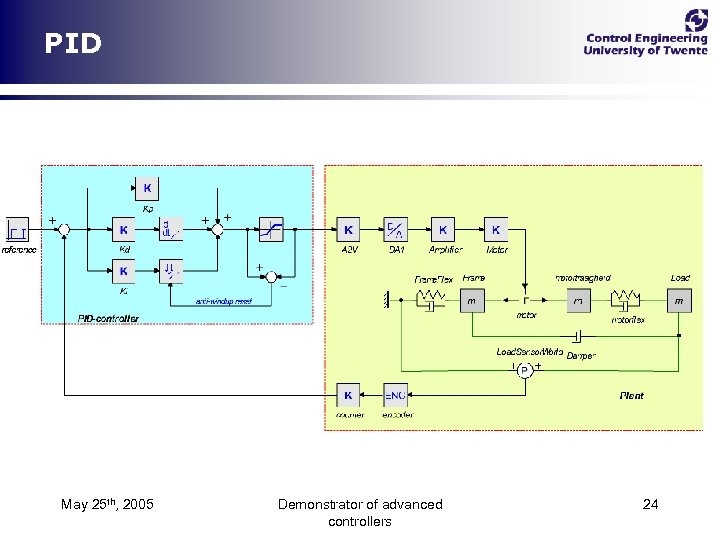 PID May 25 th, 2005 Demonstrator of advanced controllers 24