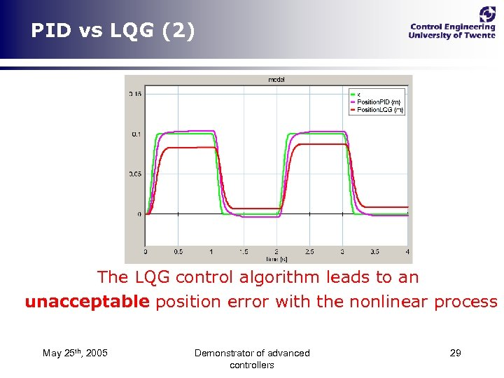 PID vs LQG (2) The LQG control algorithm leads to an unacceptable position error