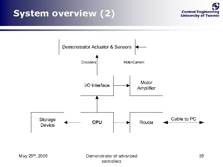 System overview (2) May 25 th, 2005 Demonstrator of advanced controllers 35