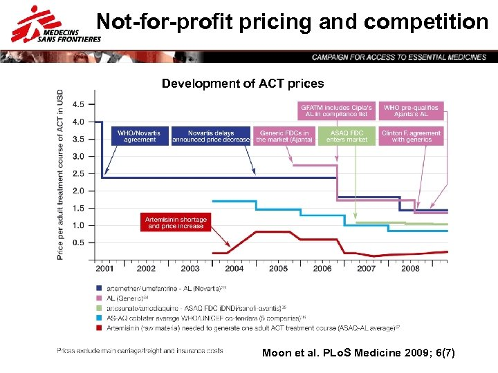 Not-for-profit pricing and competition Development of ACT prices asd Moon et al. PLo. S