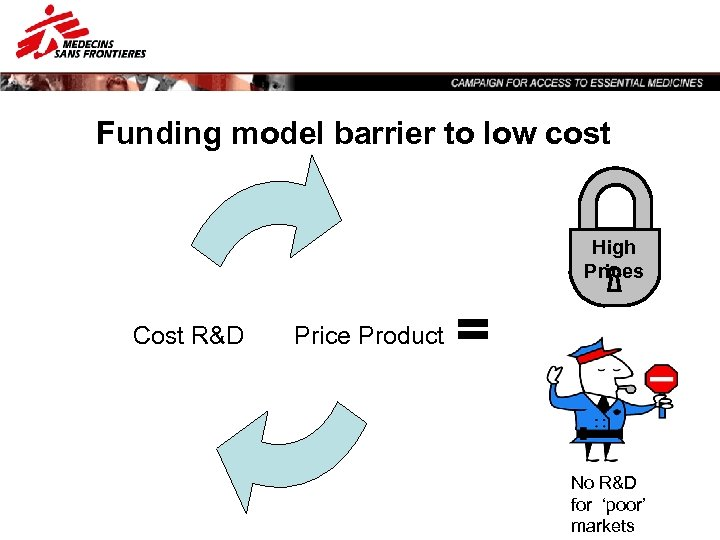 Funding model barrier to low cost High Prices Cost R&D Price Product = No