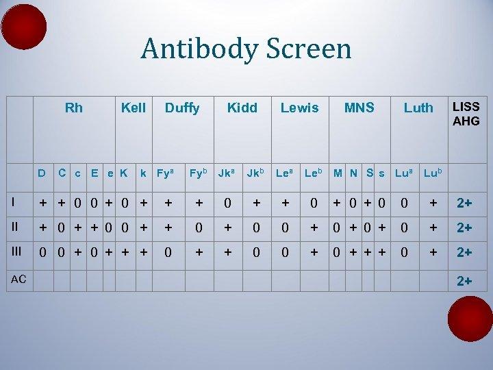 Antibody Screen Rh D Kell C c E e K Duffy k Fya Kidd