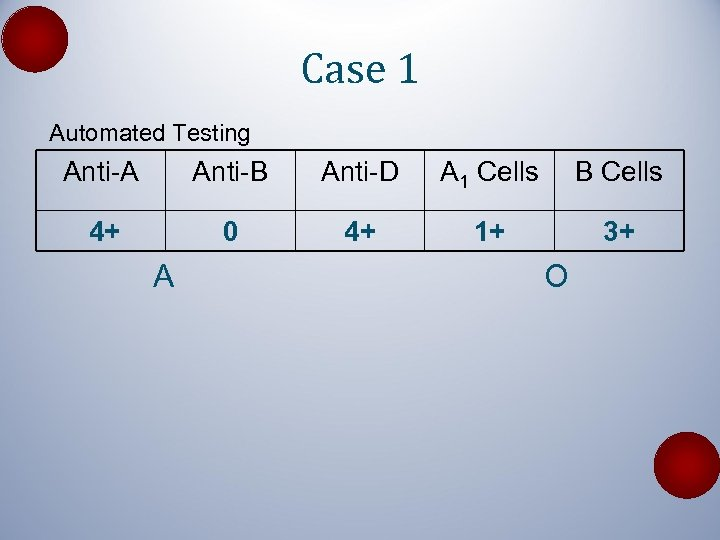 Case 1 Automated Testing Anti-A Anti-B Anti-D A 1 Cells B Cells 4+ 0