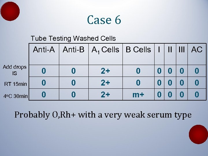 Case 6 Tube Testing Washed Cells Anti-A Anti-B A 1 Cells B Cells I