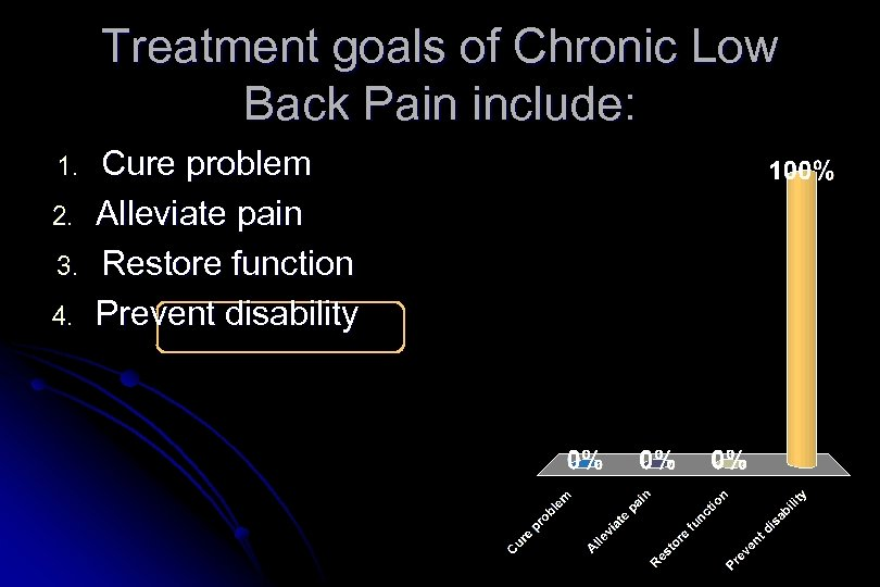 Treatment goals of Chronic Low Back Pain include: 1. 2. 3. 4. Cure problem