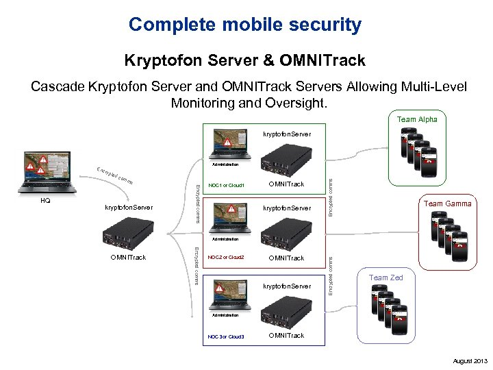 Complete mobile security Kryptofon Server & OMNITrack Cascade Kryptofon Server and OMNITrack Servers Allowing