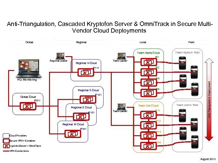 Anti-Triangulation, Cascaded Kryptofon Server & Omni. Track in Secure Multi. Vendor Cloud Deployments Global