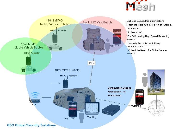 10 mi MIMO Mobile Vehicle Bubble 2 8 mi MIMO Vest Bubble End-End Secured