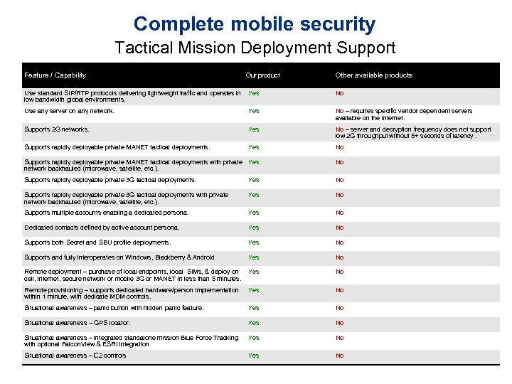 Complete mobile security Tactical Mission Deployment Support Feature / Capability Our product Other available