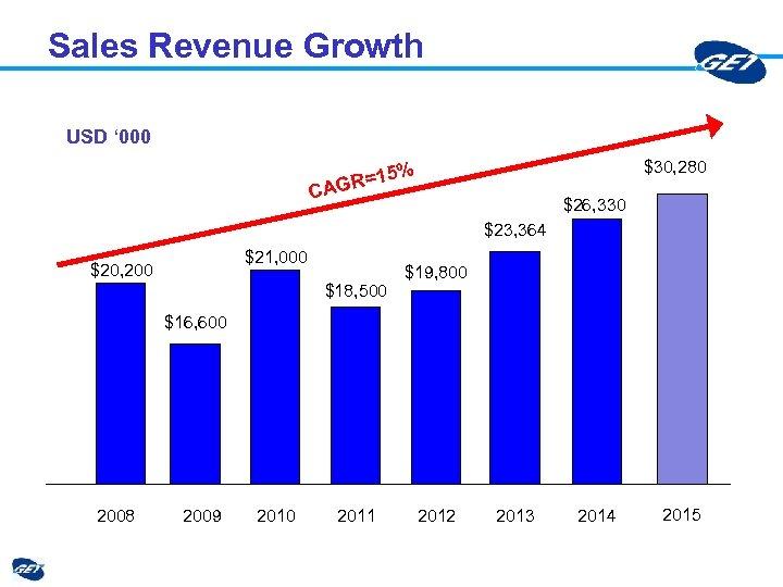 Sales Revenue Growth USD ' 000 $30, 280 15% AGR= C $26, 330 $23,