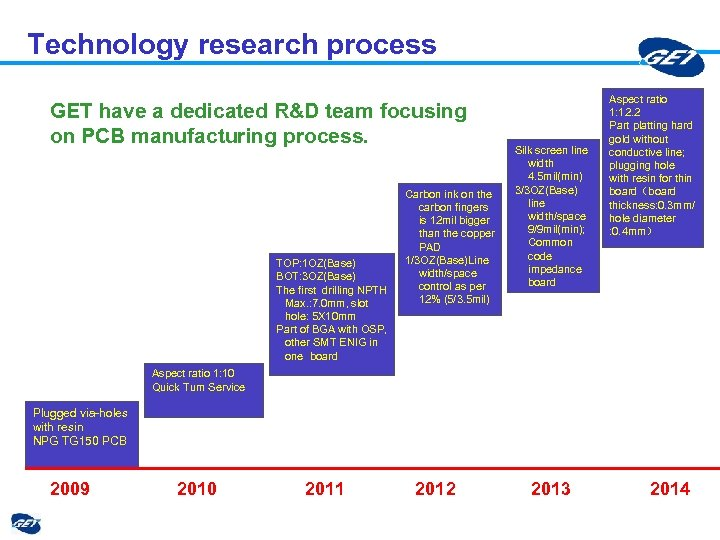 Technology research process GET have a dedicated R&D team focusing on PCB manufacturing process.