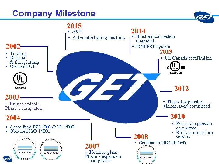 Company Milestone 2015 • AVI • Automatic testing machine 2002 2014 • Biochemical system