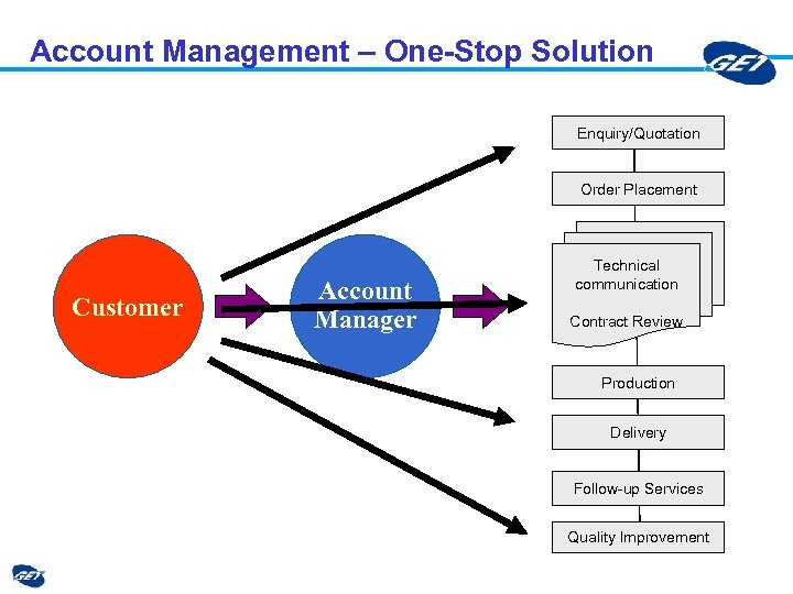 Account Management – One-Stop Solution Enquiry/Quotation Order Placement Customer Account Manager Technical communication Contract