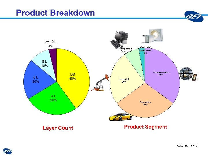 Product Breakdown Layer Count Product Segment Data : End 2014