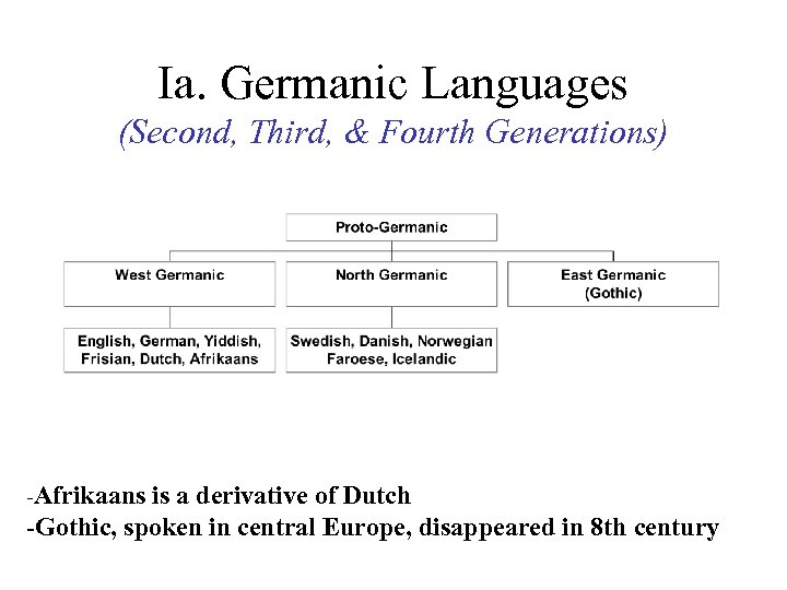 Ia. Germanic Languages (Second, Third, & Fourth Generations) -Afrikaans is a derivative of Dutch