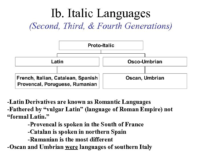 Ib. Italic Languages (Second, Third, & Fourth Generations) -Latin Derivatives are known as Romantic