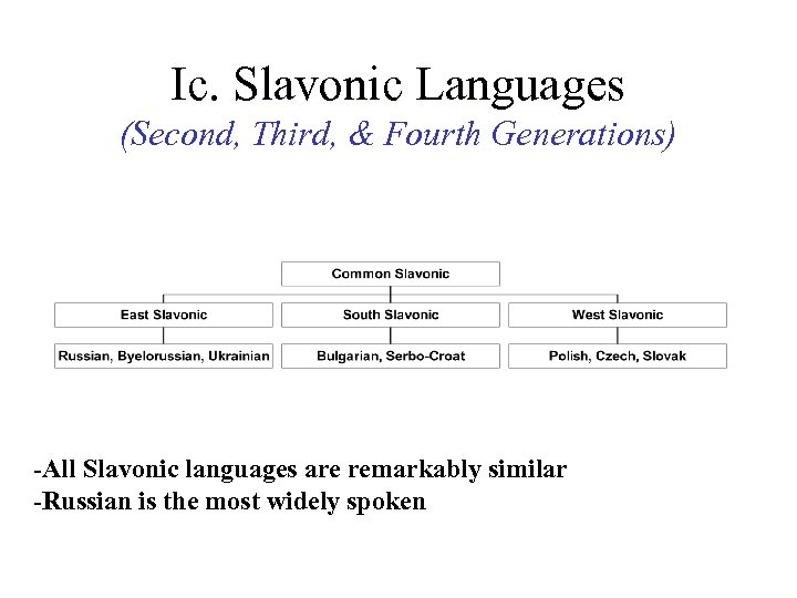 Ic. Slavonic Languages (Second, Third, & Fourth Generations) -All Slavonic languages are remarkably similar