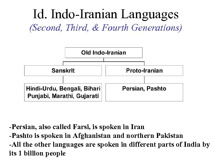 Id. Indo-Iranian Languages (Second, Third, & Fourth Generations) -Persian, also called Farsi, is spoken