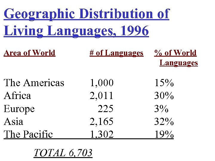 Geographic Distribution of Living Languages, 1996 Area of World # of Languages % of