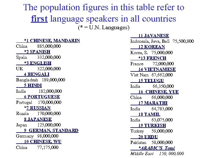 The population figures in this table refer to first language speakers in all countries