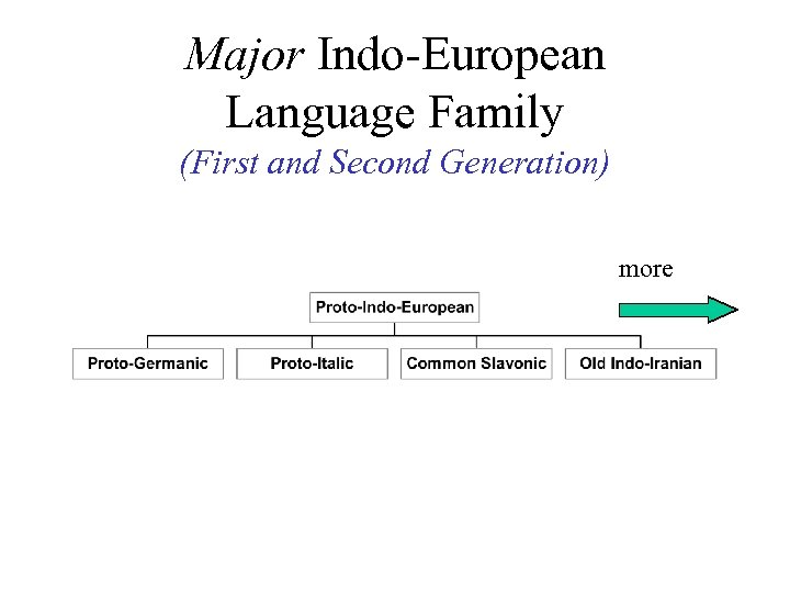Major Indo-European Language Family (First and Second Generation) more