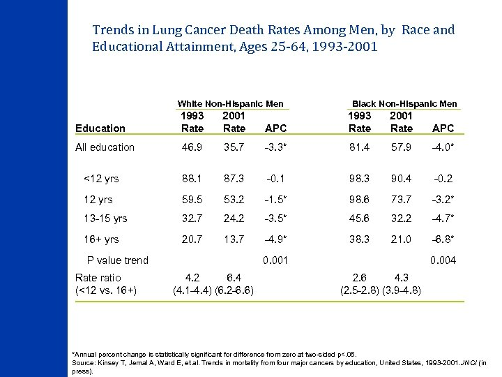 Trends in Lung Cancer Death Rates Among Men, by Race and Educational Attainment, Ages