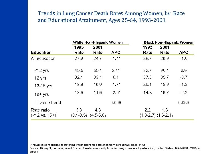 Trends in Lung Cancer Death Rates Among Women, by Race and Educational Attainment, Ages