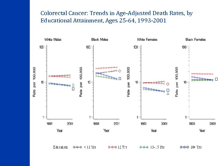 Colorectal Cancer: Trends in Age-Adjusted Death Rates, by Educational Attainment, Ages 25 -64, 1993