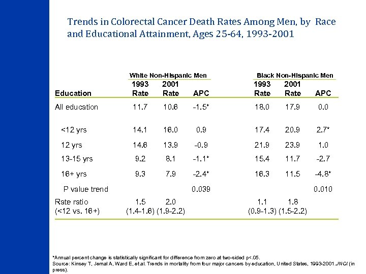 Trends in Colorectal Cancer Death Rates Among Men, by Race and Educational Attainment, Ages