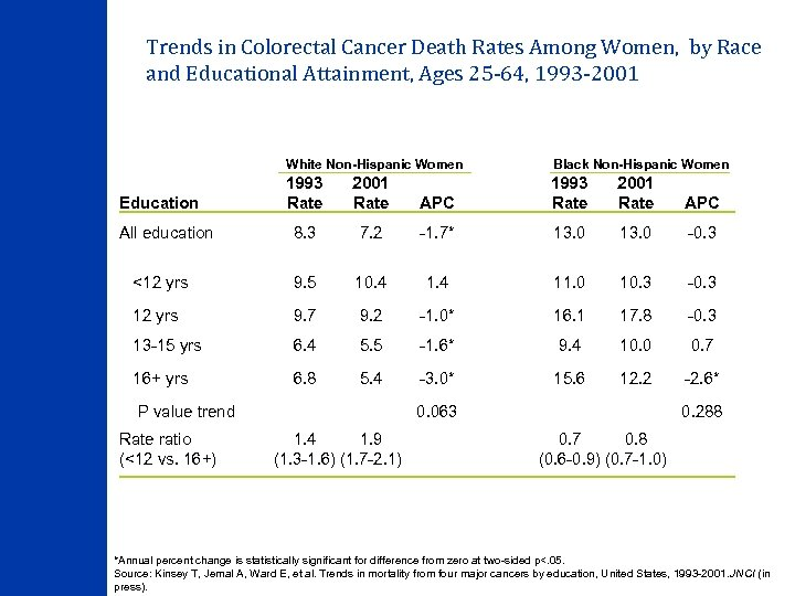 Trends in Colorectal Cancer Death Rates Among Women, by Race and Educational Attainment, Ages