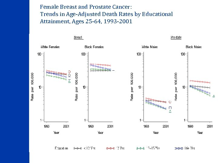 Female Breast and Prostate Cancer: Trends in Age-Adjusted Death Rates by Educational Attainment, Ages