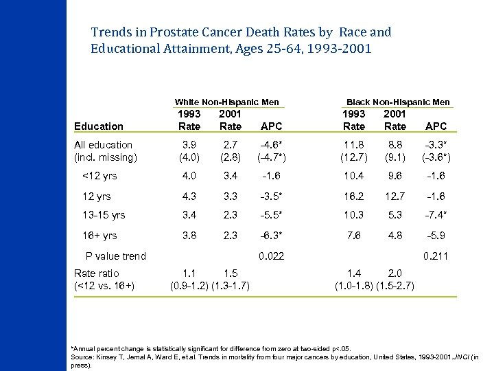 Trends in Prostate Cancer Death Rates by Race and Educational Attainment, Ages 25 -64,